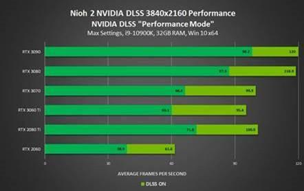 Nvidia Reflex y DLSS